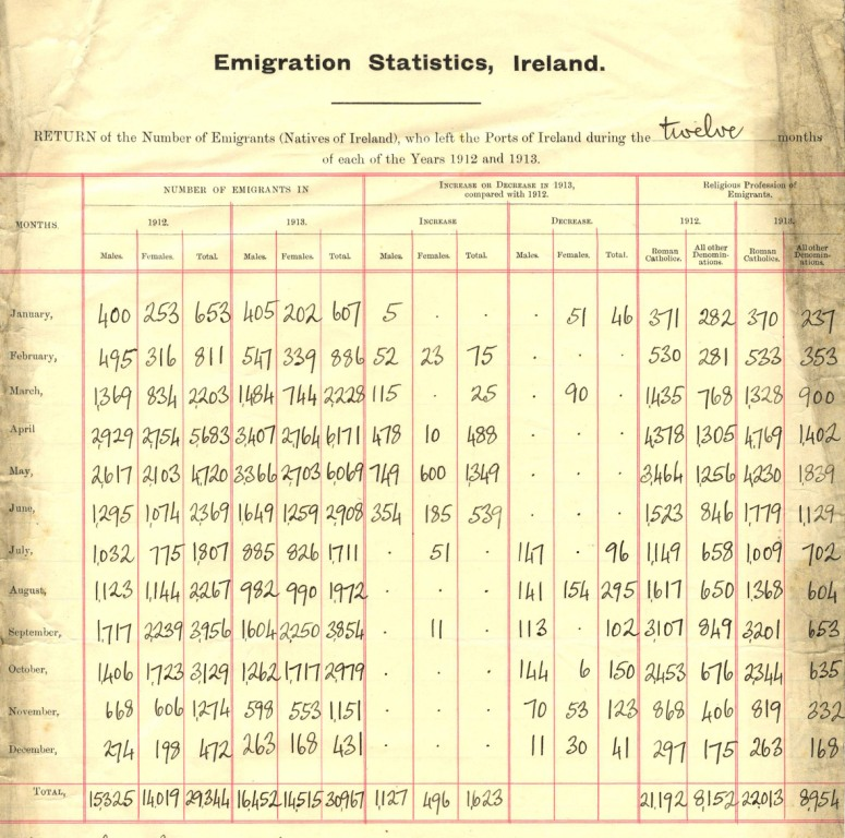 Increase in emigration figures since 1912