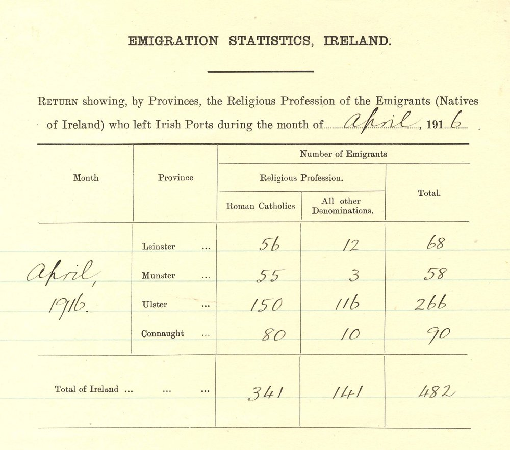 Emigration Report 1916